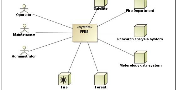 System context Forest Fire Detection System with SysML