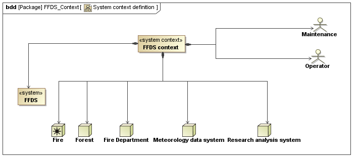 Extended system context definition with SysML - FFDS example