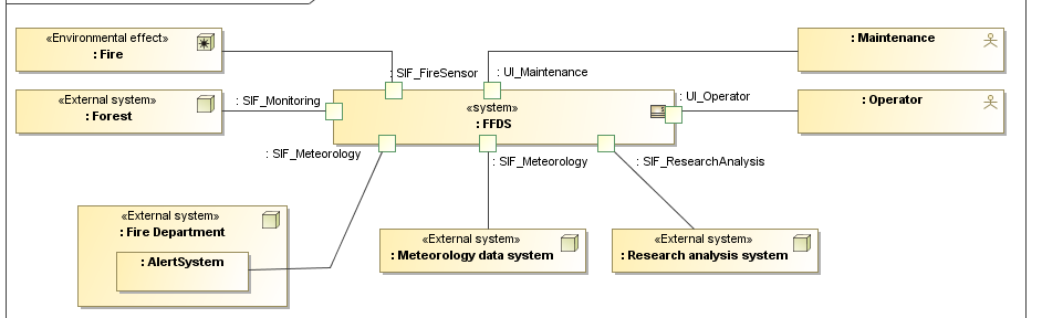 Extended system context with SysML - FFDS example