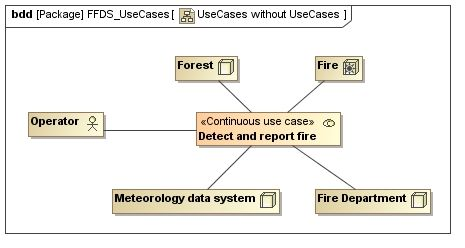 Use case diagram without actor and use case model elements