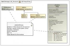 SysML 1.4 ElementGroup example