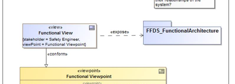 SysML 1.4 - View and Viewpoint - Example