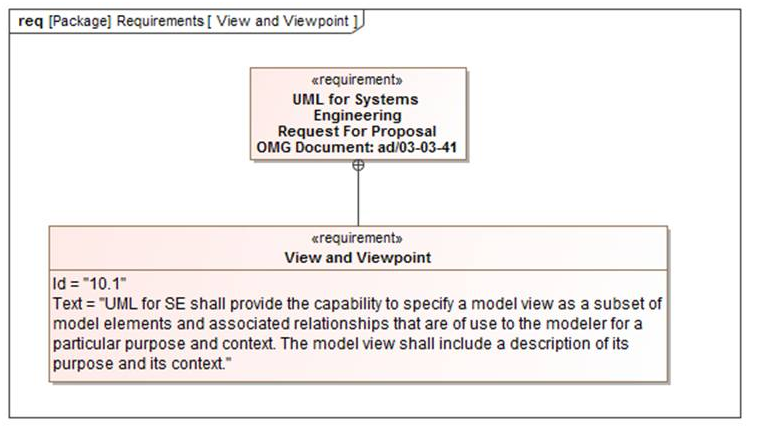 SysML 1.4 - View and Viewpoint - Requirement