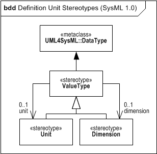 SysML 1.0 Definition of Unit and Dimension