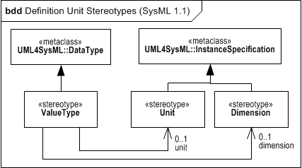 SysML 1.1 Definition of Unit and Dimension