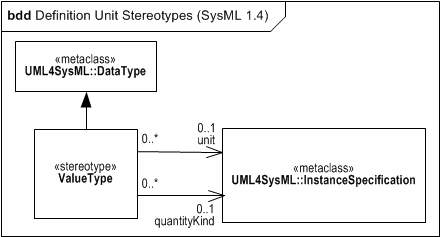 SysML 1.4 Definition of Unit and Quantity Kind