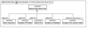 Use case activity tree Detect and report fire