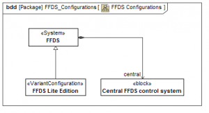 SysML FFDS Configuration