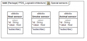 SysML inherited features notation
