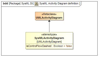 Diagram definition of a SysML Activity Diagram