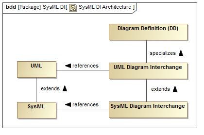 sysml diagram interchange architecture