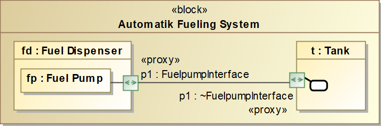 Block Automatic Fueling System, SysML