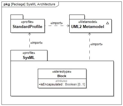 SysML Architecture