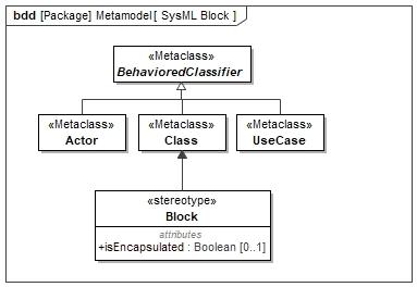SysML Block