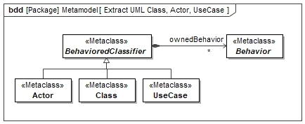 UML Metamodel Actor Class UseCase BehavioredClassifier
